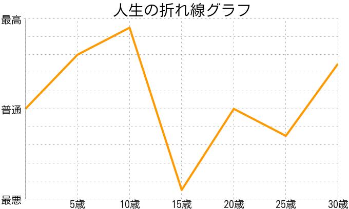 後藤玲子さんの人生の折れ線グラフ