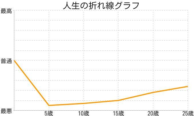荒川 競賀さんの人生の折れ線グラフ