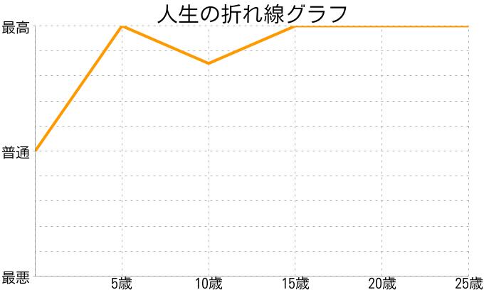 妹尾優汰さんの人生の折れ線グラフ