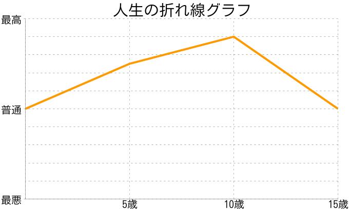 みさきさんの人生の折れ線グラフ