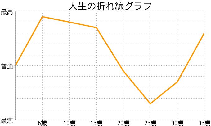 ひぃさんの人生の折れ線グラフ