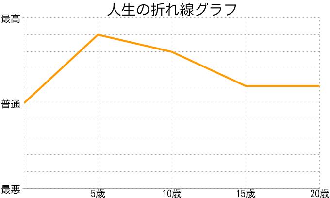 大峡桃子さんの人生の折れ線グラフ