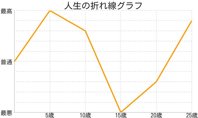 山本彩加さんの人生の折れ線グラフ