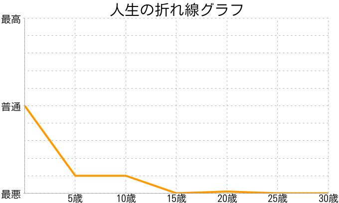 九日さんの人生の折れ線グラフ