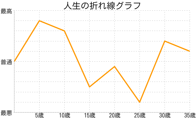 小松崎俊一さんの人生の折れ線グラフ