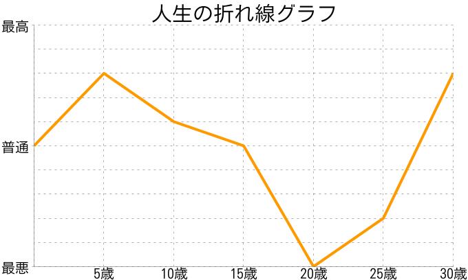 hirokoさんの人生の折れ線グラフ