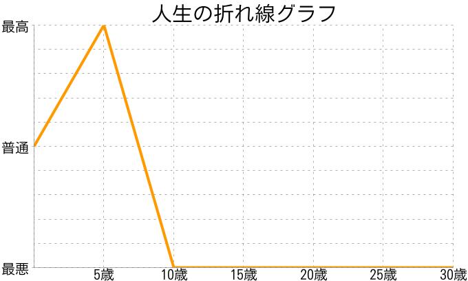 にしさんの人生の折れ線グラフ