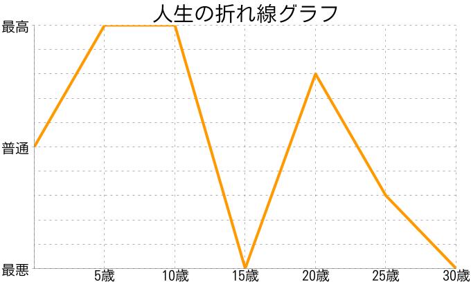 CMさんの人生の折れ線グラフ
