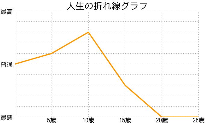 露草さんの人生の折れ線グラフ