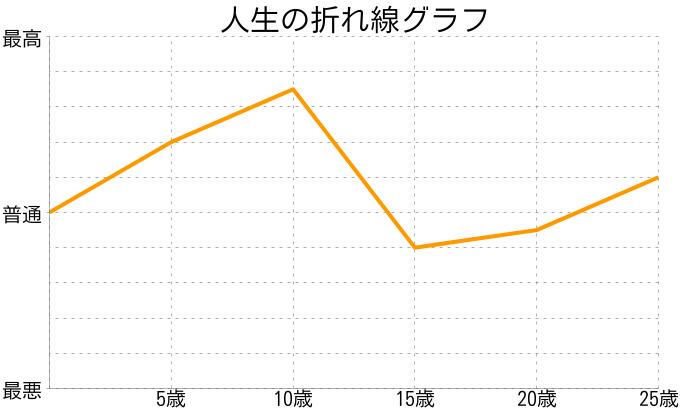 梅村創さんの人生の折れ線グラフ