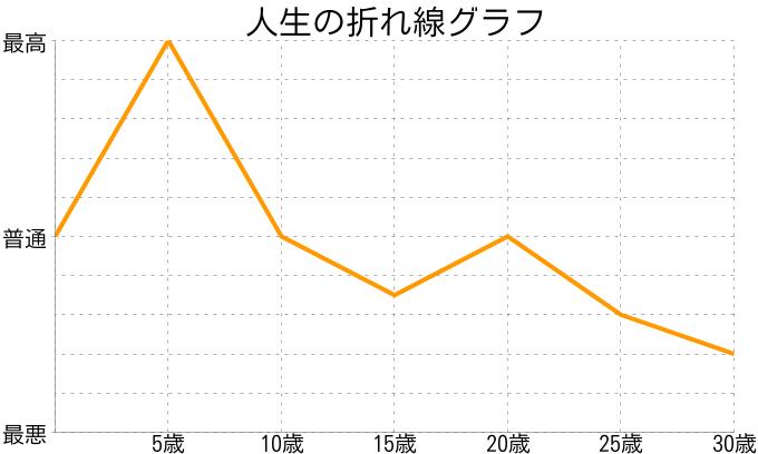 茶々丸さんの人生の折れ線グラフ