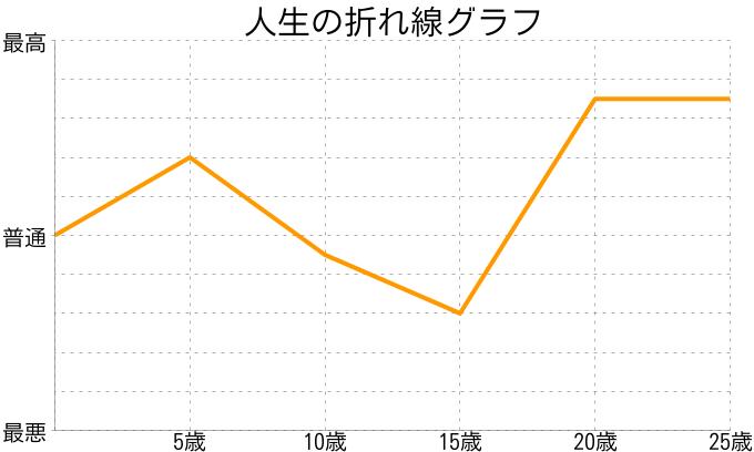 小高銀次郎さんの人生の折れ線グラフ
