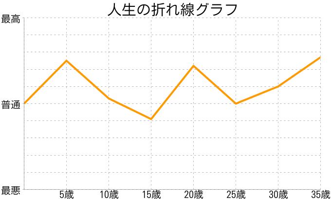 ごんさんの人生の折れ線グラフ