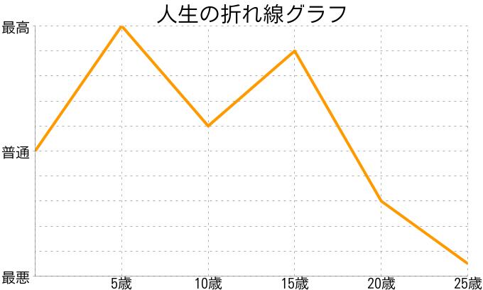 たさんの人生の折れ線グラフ