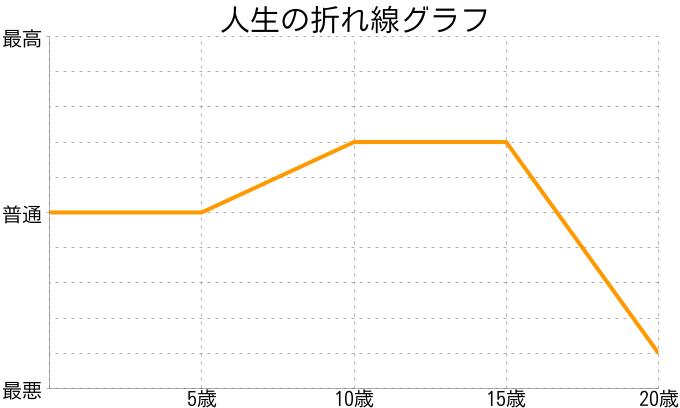 大畑郁路さんの人生の折れ線グラフ