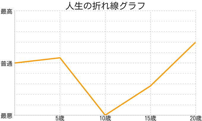 ペっけーさんの人生の折れ線グラフ