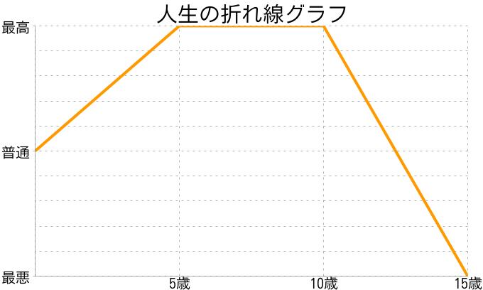 nebastarさんの人生の折れ線グラフ