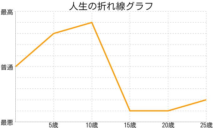 えっちゃんさんの人生の折れ線グラフ