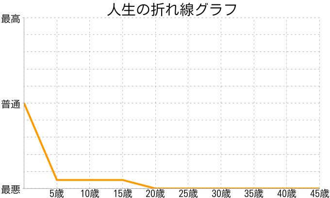 不幸多 呪子さんの人生の折れ線グラフ