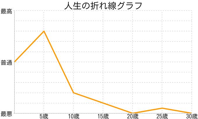 むさんの人生の折れ線グラフ