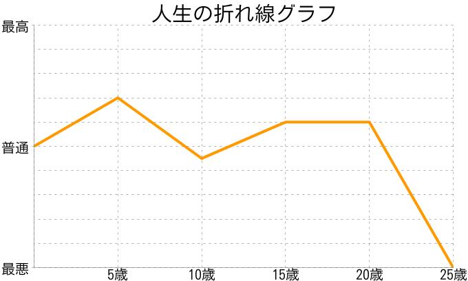 青木聖奈さんの人生の折れ線グラフ