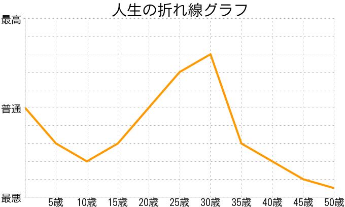 光石拓さんの人生の折れ線グラフ