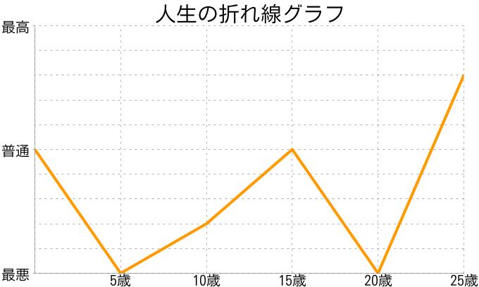 宮部裕太郎さんの人生の折れ線グラフ