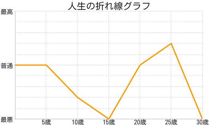 大橋珠綺さんの人生の折れ線グラフ