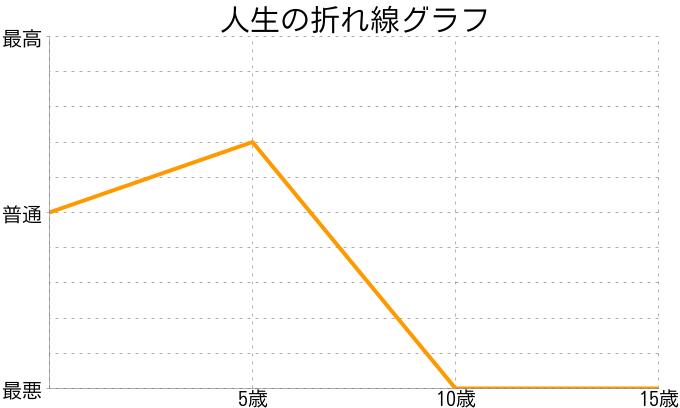 二又川 蒼真さんの人生の折れ線グラフ