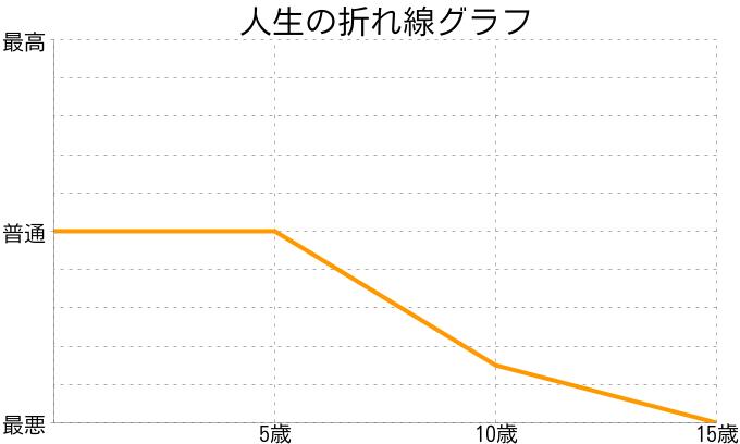 るさんの人生の折れ線グラフ