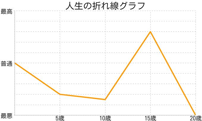 オオシバさんの人生の折れ線グラフ