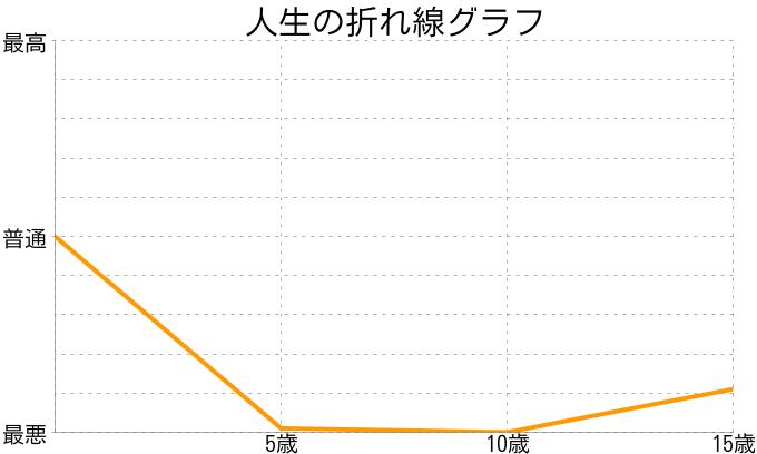 薩庫拉さんの人生の折れ線グラフ