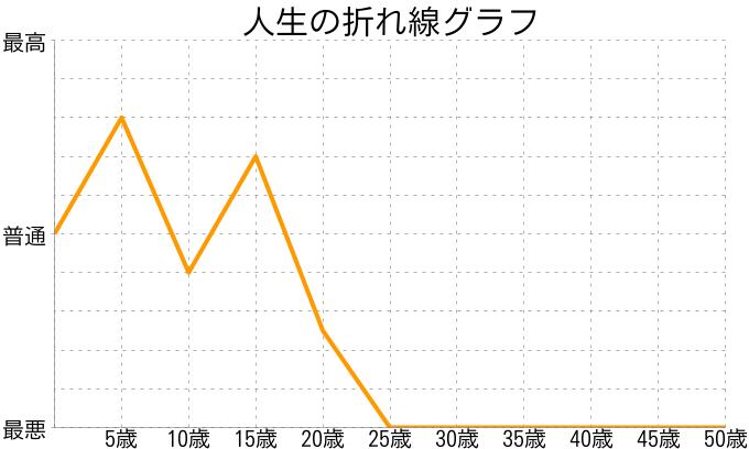 mikaさんの人生の折れ線グラフ