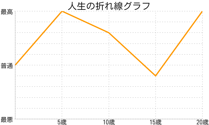 咲さんの人生の折れ線グラフ