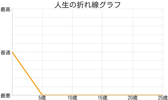 そさんの人生の折れ線グラフ