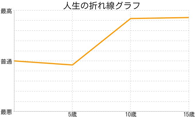 咲希さんの人生の折れ線グラフ