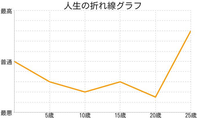 ユナさんの人生の折れ線グラフ