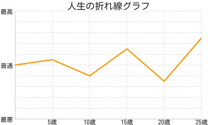 セシるんさんの人生の折れ線グラフ