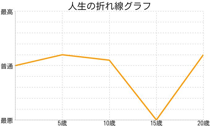 ゆでんさんの人生の折れ線グラフ