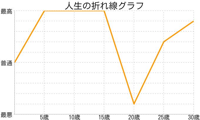 田中さんの人生の折れ線グラフ