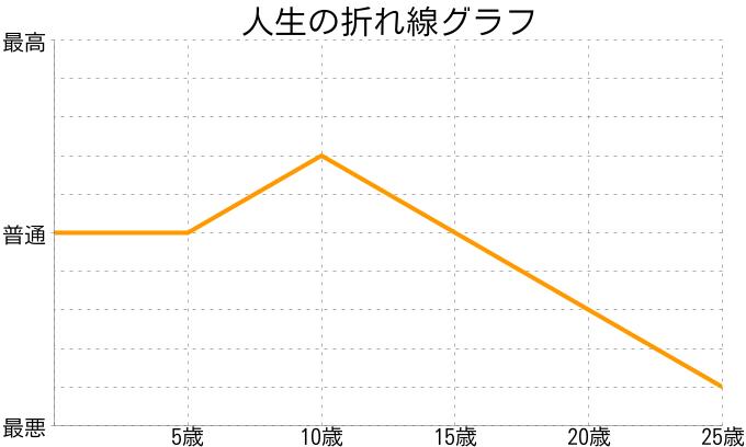 澄川 あずささんの人生の折れ線グラフ