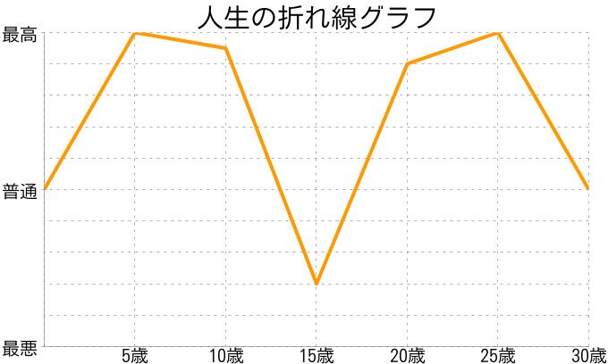 おぼろ豆腐さんの人生の折れ線グラフ