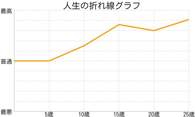 野菜ジュースさんの人生の折れ線グラフ