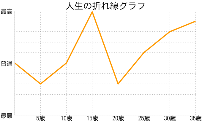 むぅこさんの人生の折れ線グラフ