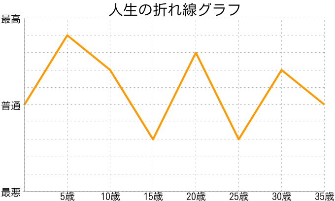 玉井靖人さんの人生の折れ線グラフ