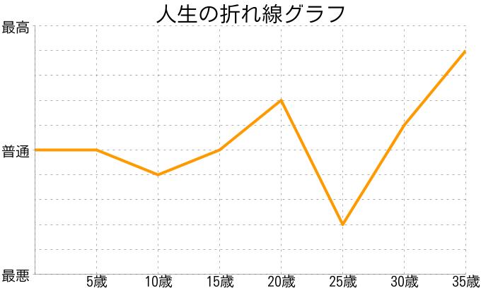 reoさんの人生の折れ線グラフ