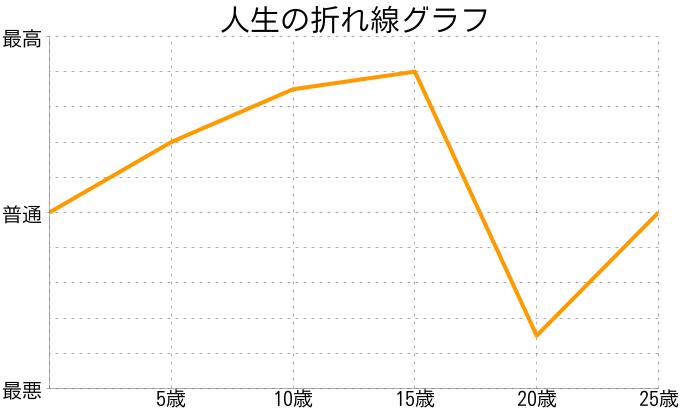 竹内涼真さんの人生の折れ線グラフ