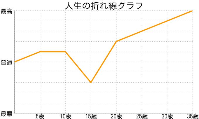maiさんの人生の折れ線グラフ