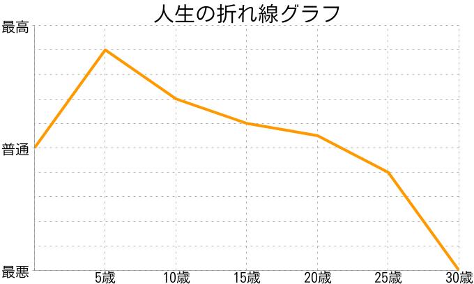 楓さんの人生の折れ線グラフ