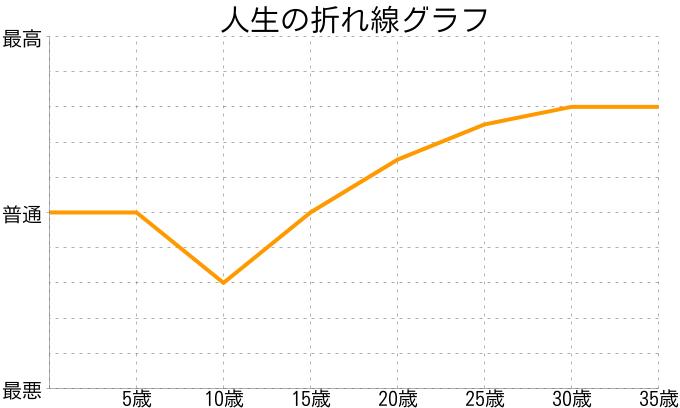 Hiroshi Yさんの人生の折れ線グラフ